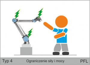 Ilustracja ograniczenia siły i mocy