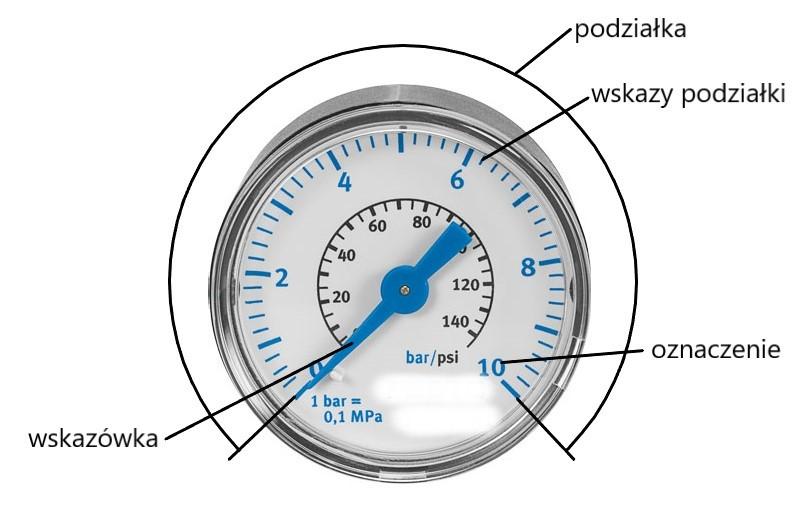 Podzielnia z podziałką kreskową łukową (kołową)